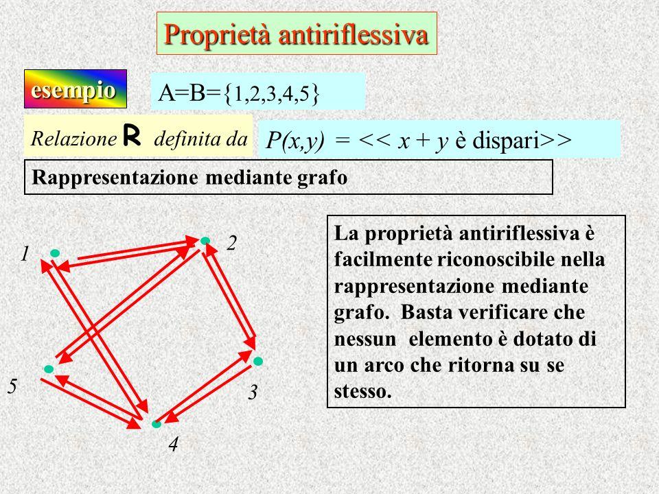 esempio Relazione R d efinita da P(x,y) = > A=B={ 1,2,3,4,5 } Rappresentazione mediante grafo La proprietà antiriflessiva è facilmente riconoscibile n