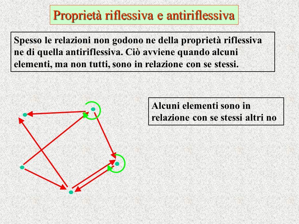 Proprietà riflessiva e antiriflessiva Spesso le relazioni non godono ne della proprietà riflessiva ne di quella antiriflessiva. Ciò avviene quando alc