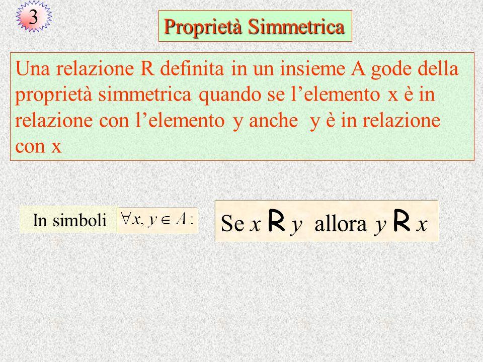 3 Proprietà Simmetrica Se x R y allora y R x Una relazione R definita in un insieme A gode della proprietà simmetrica quando se lelemento x è in relaz