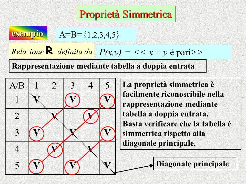 esempio Relazione R d efinita da P(x,y) = > A=B={ 1,2,3,4,5 } Rappresentazione mediante tabella a doppia entrata A/B12345 1VVV 2VV 3VVV 4VV 5VVV La pr