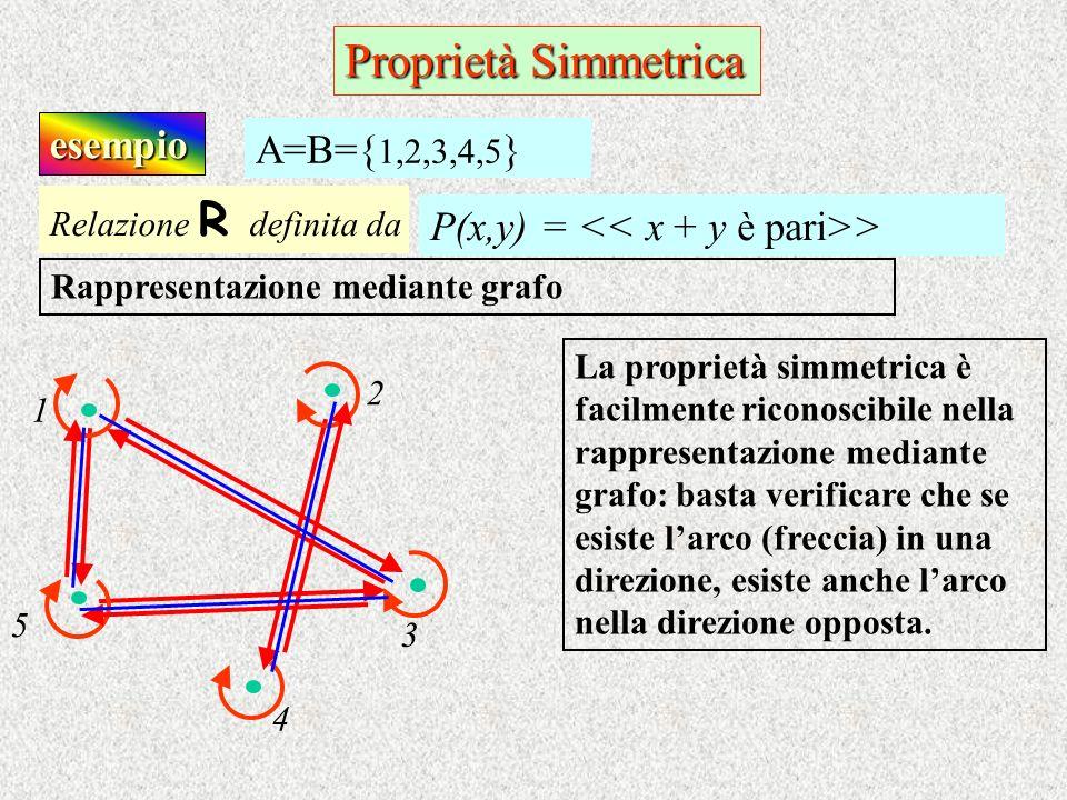 esempio Relazione R d efinita da P(x,y) = > A=B={ 1,2,3,4,5 } Rappresentazione mediante grafo La proprietà simmetrica è facilmente riconoscibile nella
