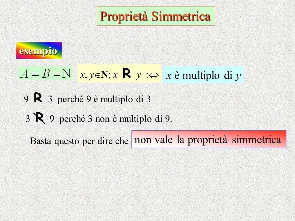 esempio x, y N; x R y : x è multiplo di y 9 R 3 perché 9 è multiplo di 3 non vale la proprietà simmetrica Basta questo per dire che 3 R 9 perché 3 non