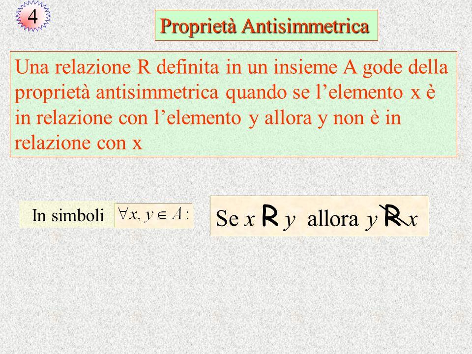 Proprietà Antisimmetrica Una relazione R definita in un insieme A gode della proprietà antisimmetrica quando se lelemento x è in relazione con lelemen