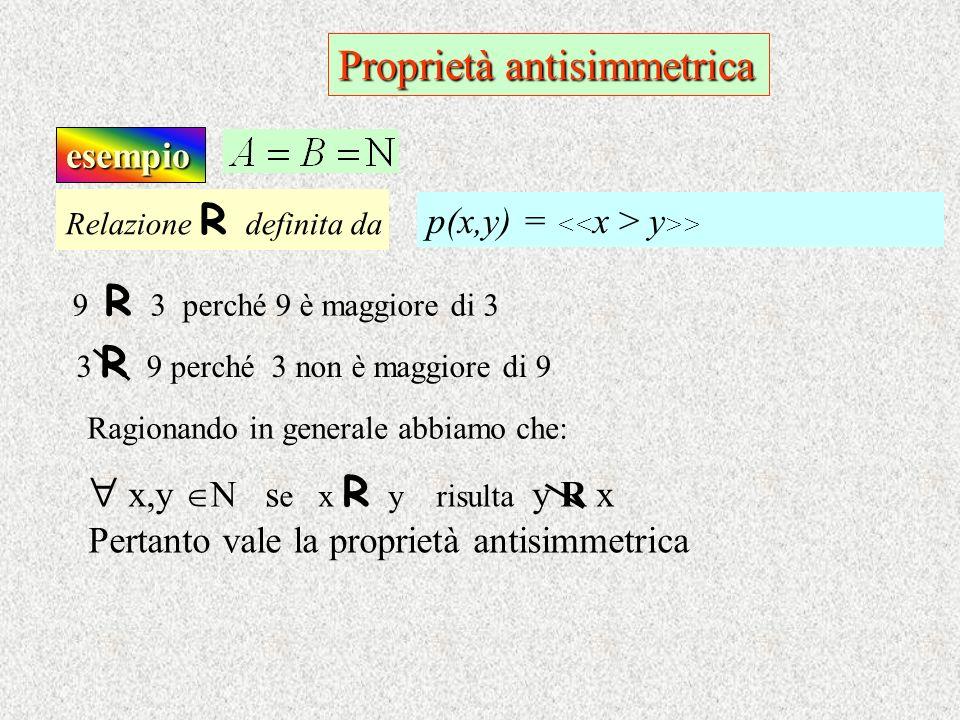 Proprietà antisimmetrica esempio 9 R 3 perché 9 è maggiore di 3 Ragionando in generale abbiamo che: Relazione R d efinita da p(x,y) = y >> 3 R 9 perch