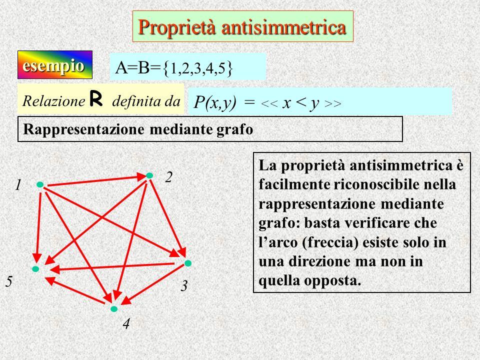 esempio Relazione R d efinita da P(x,y) = > A=B={ 1,2,3,4,5 } Rappresentazione mediante grafo La proprietà antisimmetrica è facilmente riconoscibile n