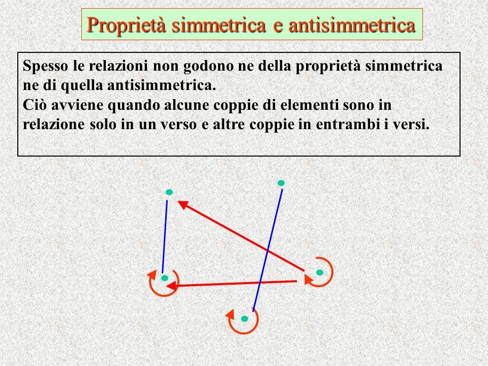 Proprietà simmetrica e antisimmetrica Spesso le relazioni non godono ne della proprietà simmetrica ne di quella antisimmetrica. Ciò avviene quando alc