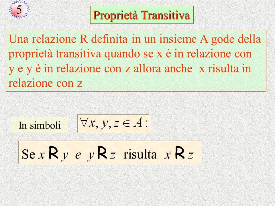 Proprietà Transitiva Una relazione R definita in un insieme A gode della proprietà transitiva quando se x è in relazione con y e y è in relazione con