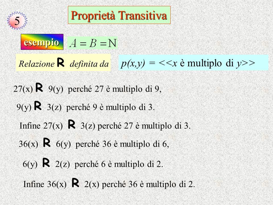 5 Proprietà Transitiva esempio 27(x) R 9 (y) perché 27 è multiplo di 9, 9(y) R 3 (z) perché 9 è multiplo di 3. Infine 27(x) R 3(z) perché 27 è multipl