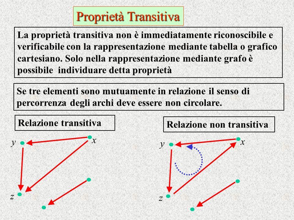 Proprietà Transitiva Se tre elementi sono mutuamente in relazione il senso di percorrenza degli archi deve essere non circolare. La proprietà transiti