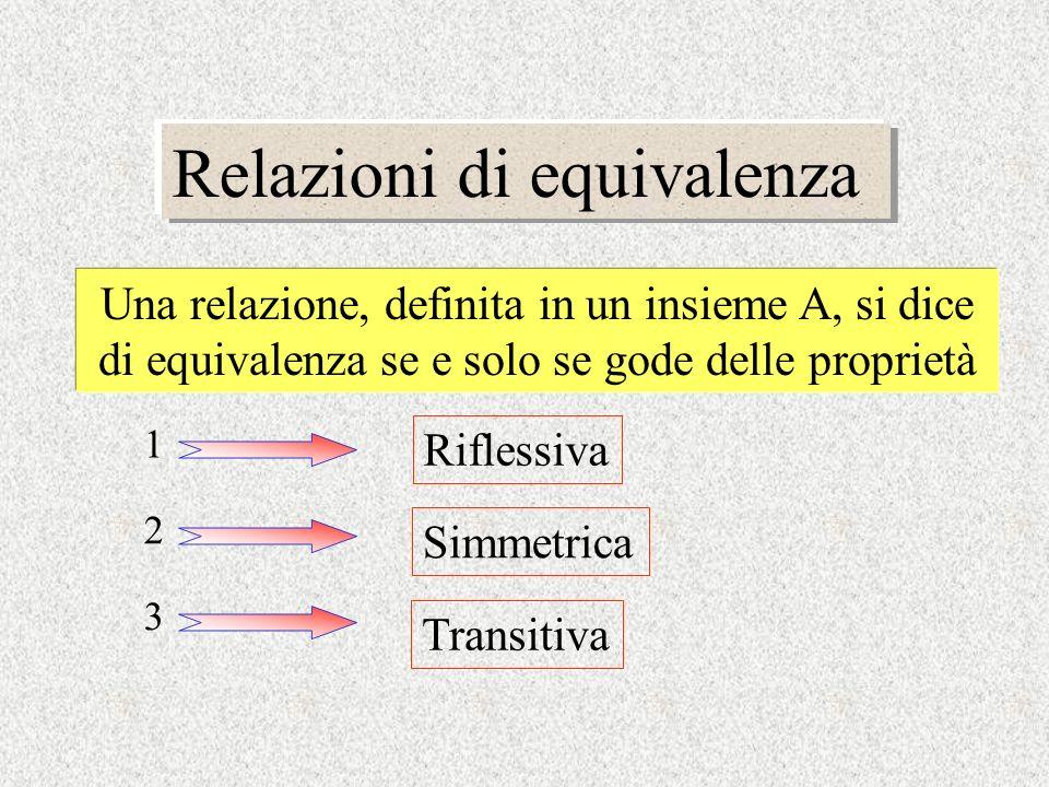 Relazioni di equivalenza Una relazione, definita in un insieme A, si dice di equivalenza se e solo se gode delle proprietà Riflessiva 1 2 3 Simmetrica