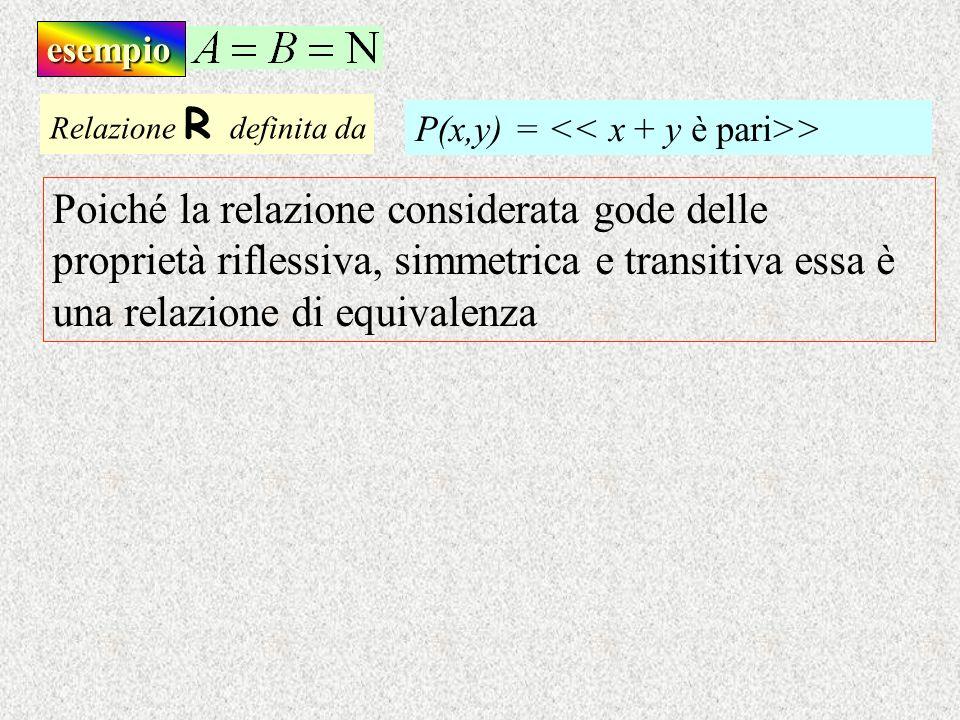 esempio Relazione R d efinita da Poiché la relazione considerata gode delle proprietà riflessiva, simmetrica e transitiva essa è una relazione di equi