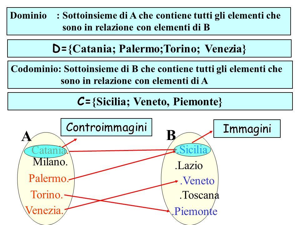 Dominio : Sottoinsieme di A che contiene tutti gli elementi che sono in relazione con elementi di B Codominio: Sottoinsieme di B che contiene tutti gl