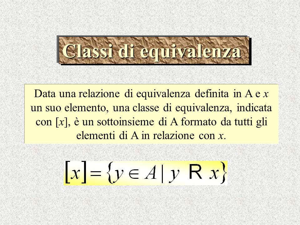 Classi di equivalenza Data una relazione di equivalenza definita in A e x un suo elemento, una classe di equivalenza, indicata con [x], è un sottoinsi