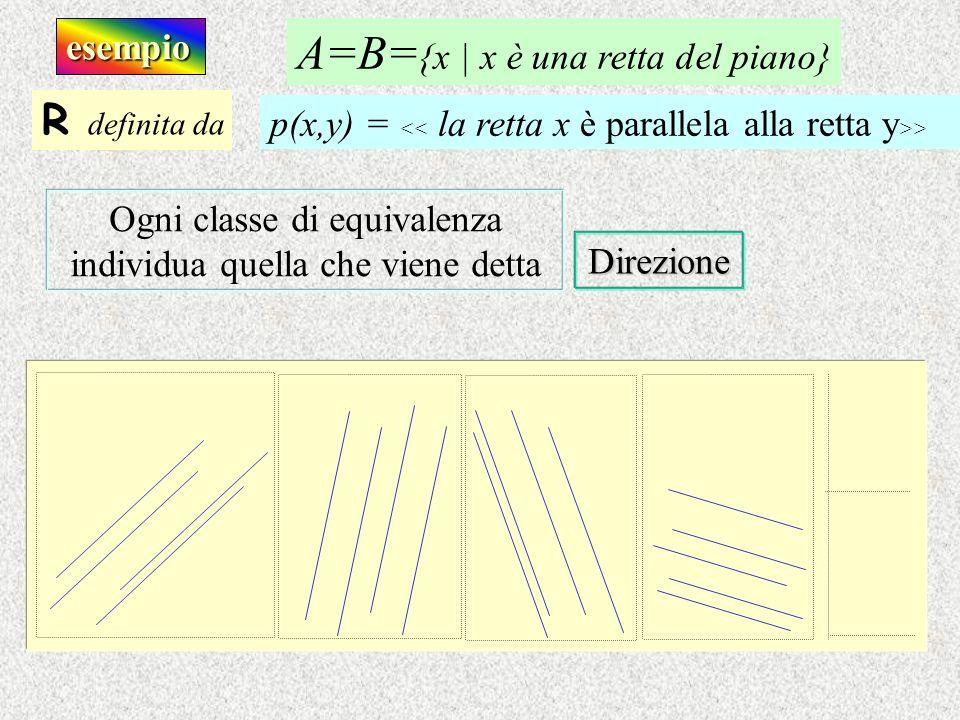 esempio Ogni classe di equivalenza individua quella che viene detta Direzione R definita da p(x,y) = > A=B= {x | x è una retta del piano}