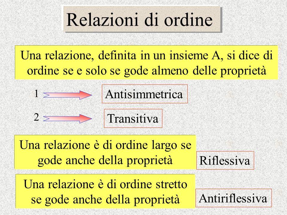 Relazioni di ordine Una relazione, definita in un insieme A, si dice di ordine se e solo se gode almeno delle proprietà 1 2 Antisimmetrica Transitiva