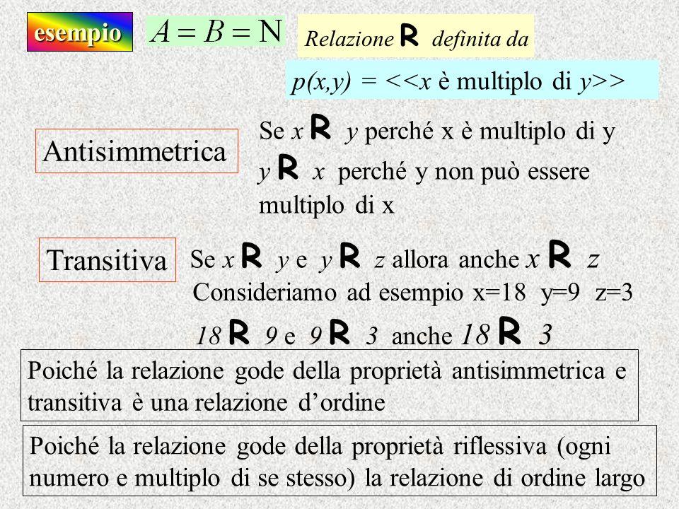 esempio Antisimmetrica Transitiva Se x R y perché x è multiplo di y Se x R y e y R z allora anche x R z y R x perché y non può essere multiplo di x Co