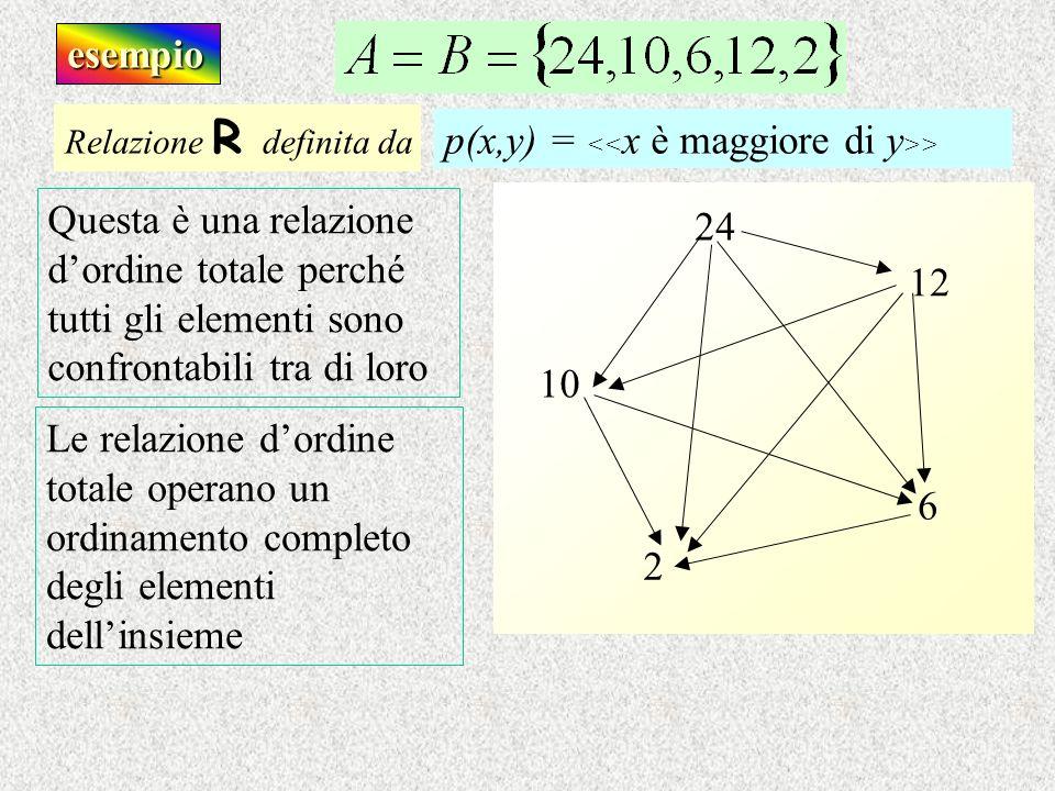 esempio Questa è una relazione dordine totale perché tutti gli elementi sono confrontabili tra di loro Relazione R d efinita da p(x,y) = > 2 6 10 12 2