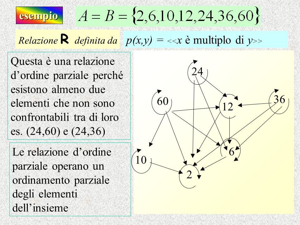 esempio Questa è una relazione dordine parziale perché esistono almeno due elementi che non sono confrontabili tra di loro es. (24,60) e (24,36) Relaz
