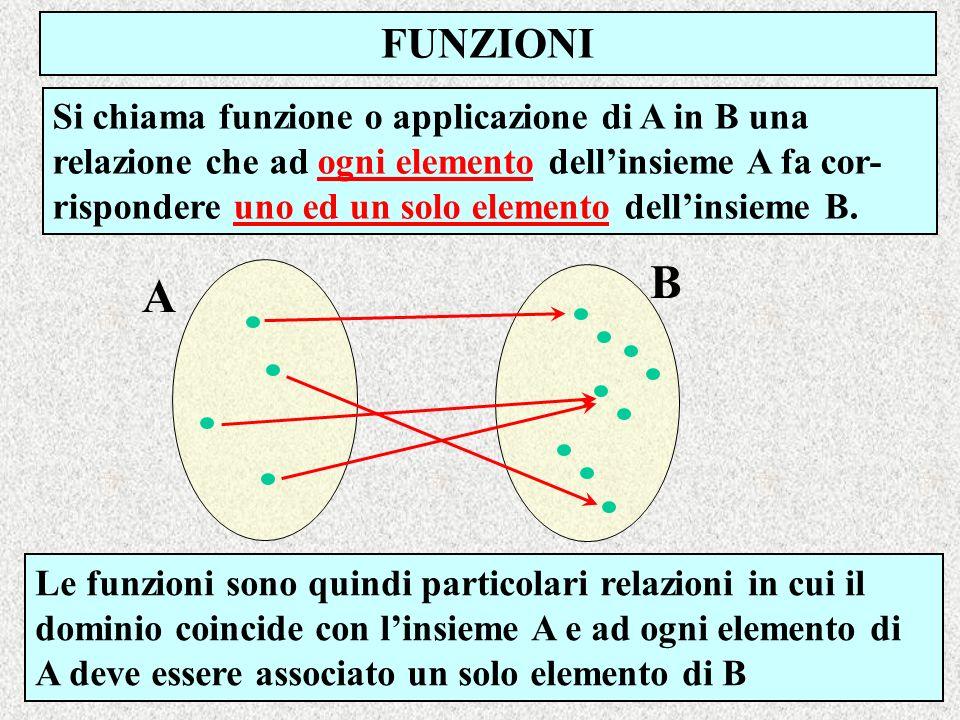 FUNZIONI B A Si chiama funzione o applicazione di A in B una relazione che ad ogni elemento dellinsieme A fa cor- rispondere uno ed un solo elemento d