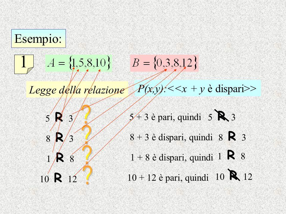 Esempio: 1 Legge della relazione P(x,y): > 5 R 3 5 + 3 è pari, quindi 5 R 3 8 R 3 8 + 3 è dispari, quindi 8 R 3 1 R 8 1 + 8 è dispari, quindi 1 R 8 10