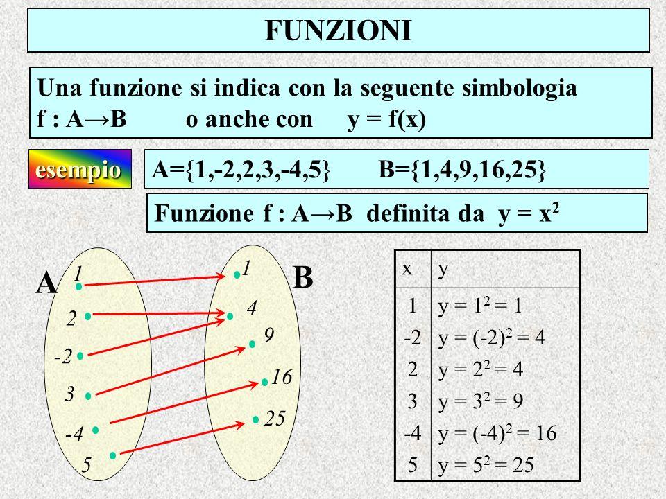 FUNZIONI Una funzione si indica con la seguente simbologia f : AB o anche con y = f(x) B A Funzione f : AB definita da y = x 2 esempioA={1,-2,2,3,-4,5