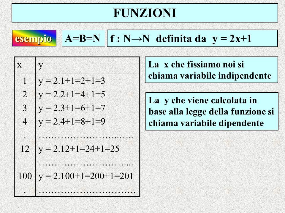 FUNZIONI f : NN definita da y = 2x+1 esempioA=B=N xy 1 2 3 4. 12. 100. y = 2.1+1=2+1=3 y = 2.2+1=4+1=5 y = 2.3+1=6+1=7 y = 2.4+1=8+1=9 ……………………..….. y