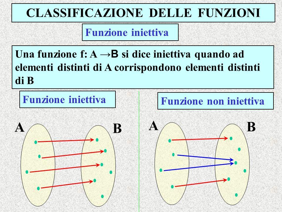 CLASSIFICAZIONE DELLE FUNZIONI Una funzione f: A B si dice iniettiva quando ad elementi distinti di A corrispondono elementi distinti di B Funzione in