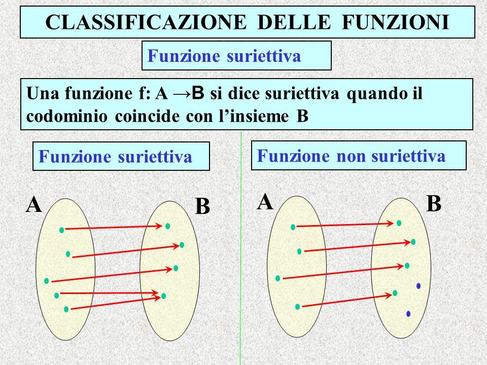 CLASSIFICAZIONE DELLE FUNZIONI Una funzione f: A B si dice suriettiva quando il codominio coincide con linsieme B Funzione suriettiva Funzione non sur