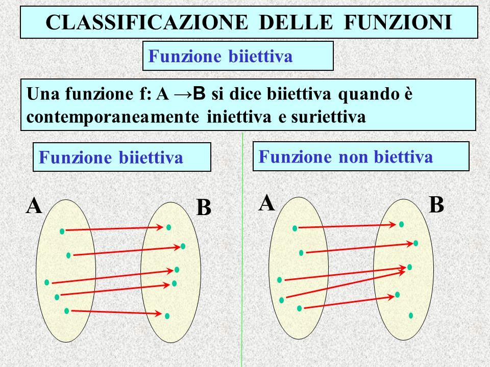 CLASSIFICAZIONE DELLE FUNZIONI Una funzione f: A B si dice biiettiva quando è contemporaneamente iniettiva e suriettiva Funzione biiettiva Funzione no