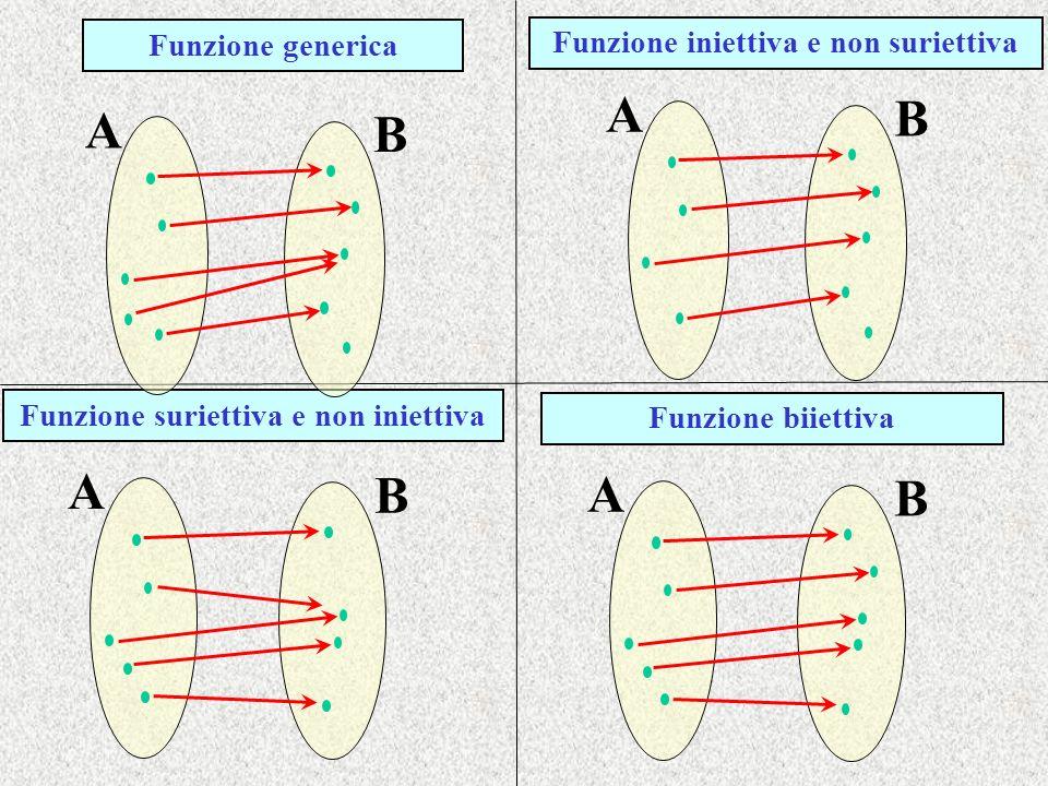 Funzione suriettiva e non iniettiva Funzione biiettiva B A B A B A B A Funzione generica Funzione iniettiva e non suriettiva