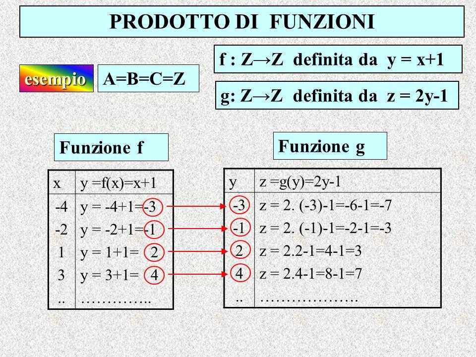 PRODOTTO DI FUNZIONI f : ZZ definita da y = x+1 esempioA=B=C=Z xy =f(x)=x+1 -4 -2 1 3.. y = -4+1=-3 y = -2+1=-1 y = 1+1= 2 y = 3+1= 4 ………….. g: ZZ def