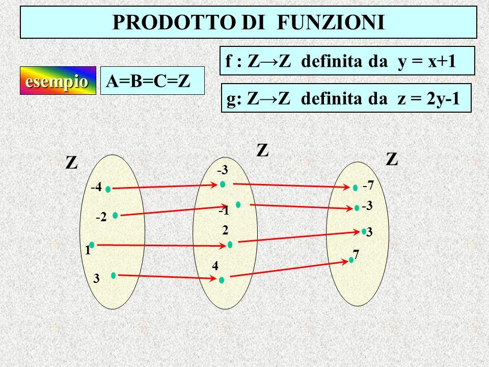 PRODOTTO DI FUNZIONI f : ZZ definita da y = x+1 esempioA=B=C=Z g: ZZ definita da z = 2y-1 Z Z Z -4 -3 -7 -2 1 3 -3 2 4 3 7