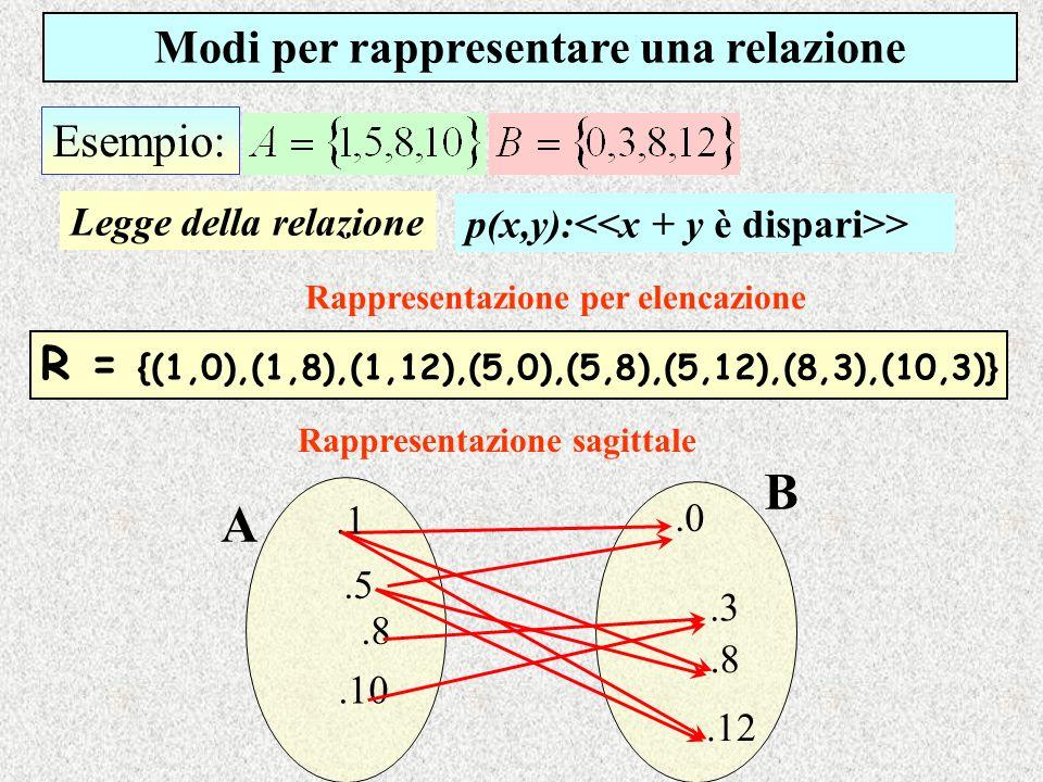 Esempio: Legge della relazione p(x,y): > Modi per rappresentare una relazione Rappresentazione per elencazione R = {(1,0),(1,8),(1,12),(5,0),(5,8),(5,