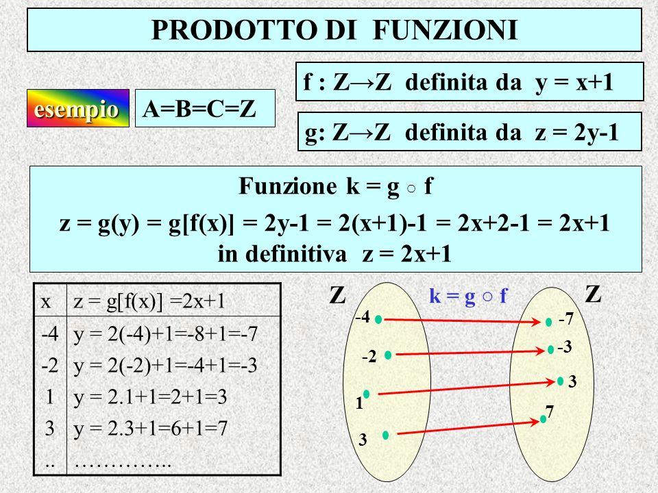 PRODOTTO DI FUNZIONI f : ZZ definita da y = x+1 esempioA=B=C=Z xz = g[f(x)] =2x+1 -4 -2 1 3.. y = 2(-4)+1=-8+1=-7 y = 2(-2)+1=-4+1=-3 y = 2.1+1=2+1=3