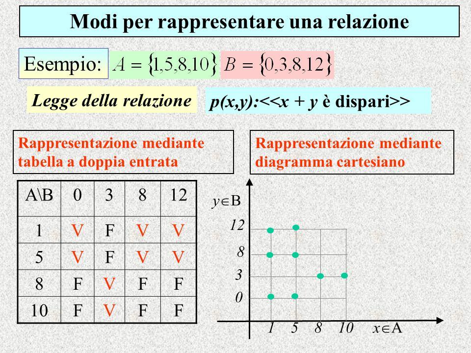 Esempio: Modi per rappresentare una relazione Rappresentazione mediante tabella a doppia entrata Rappresentazione mediante diagramma cartesiano A\B038