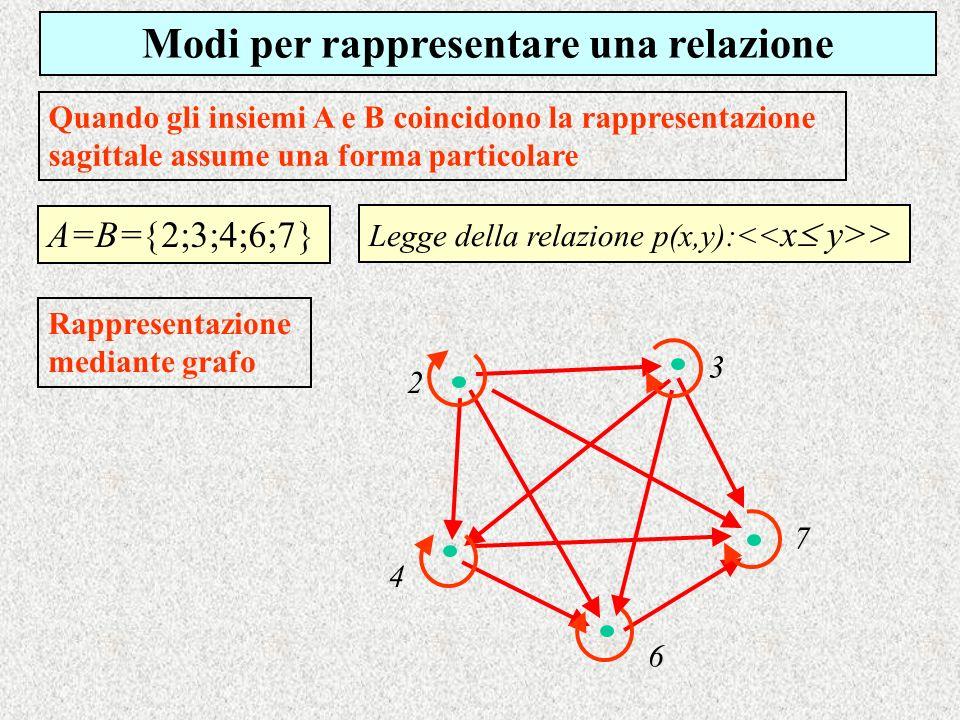 Legge della relazione p(x,y):<< x y>> Modi per rappresentare una relazione Quando gli insiemi A e B coincidono la rappresentazione sagittale assume un