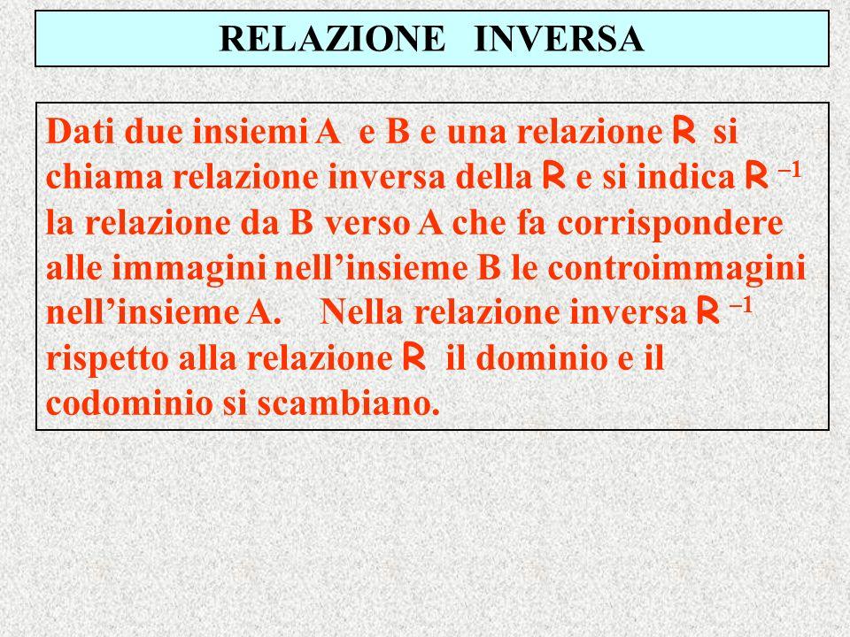 RELAZIONE INVERSA Dati due insiemi A e B e una relazione R s i chiama relazione inversa della R e si indica R –1 la relazione da B verso A che fa corr