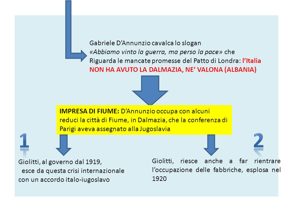 Gabriele DAnnunzio cavalca lo slogan «Abbiamo vinto la guerra, ma perso la pace» che Riguarda le mancate promesse del Patto di Londra: lItalia NON HA