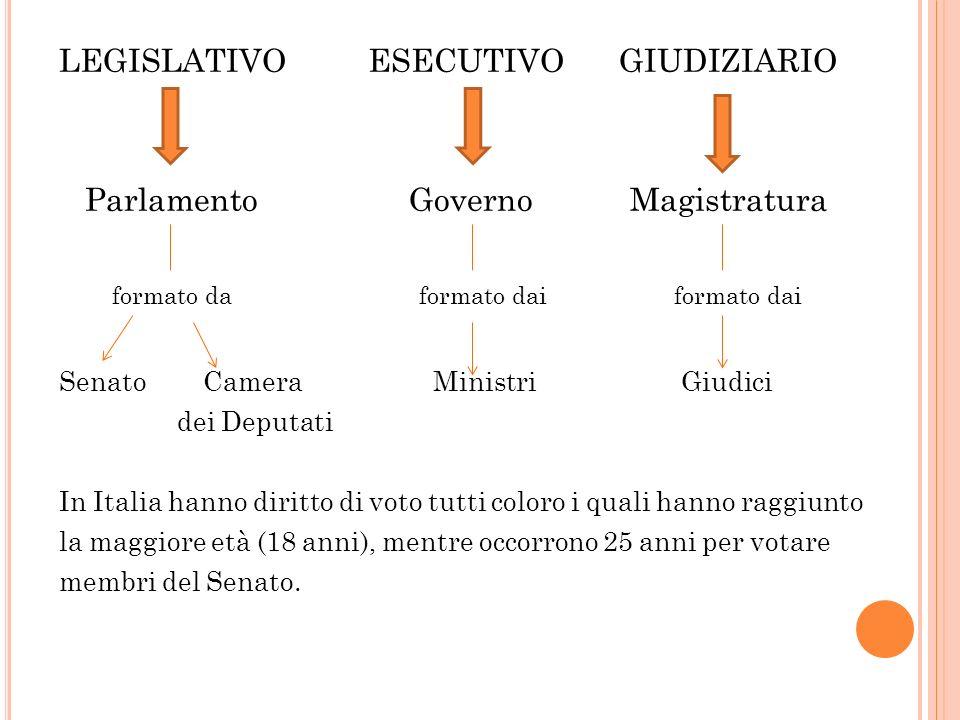 LEGISLATIVO ESECUTIVO GIUDIZIARIO Parlamento Governo Magistratura formato da formato dai formato dai Senato Camera Ministri Giudici dei Deputati In Italia hanno diritto di voto tutti coloro i quali hanno raggiunto la maggiore età (18 anni), mentre occorrono 25 anni per votare membri del Senato.