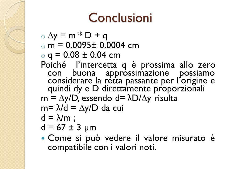 o y = m * D + q o m = 0.0095± 0.0004 cm o q = 0.08 ± 0.04 cm Poiché lintercetta q è prossima allo zero con buona approssimazione possiamo considerare