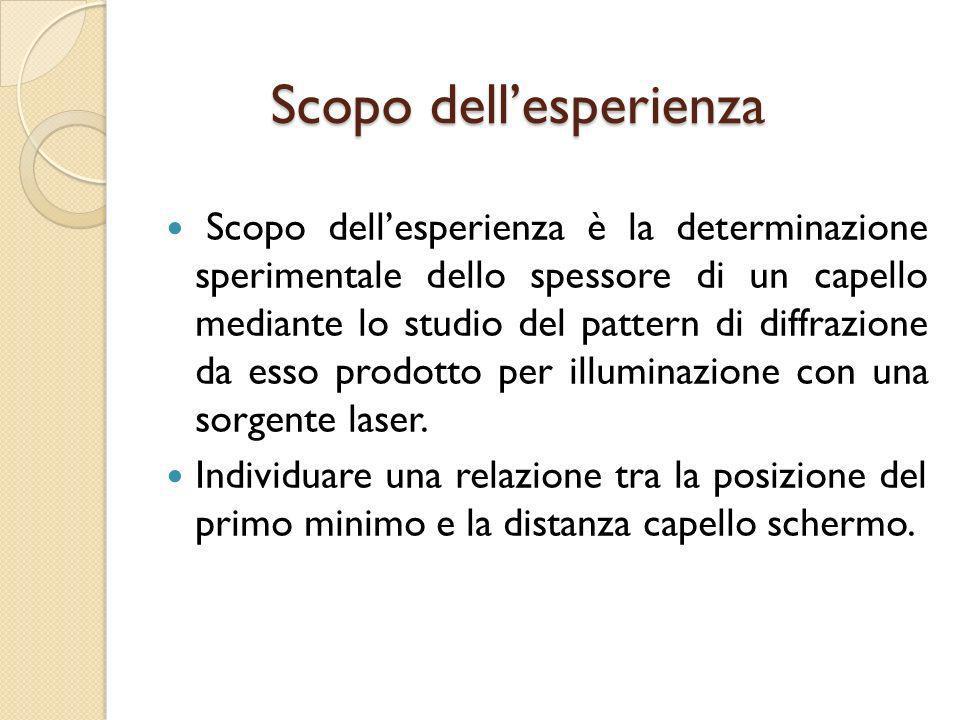 Scopo dellesperienza Scopo dellesperienza è la determinazione sperimentale dello spessore di un capello mediante lo studio del pattern di diffrazione