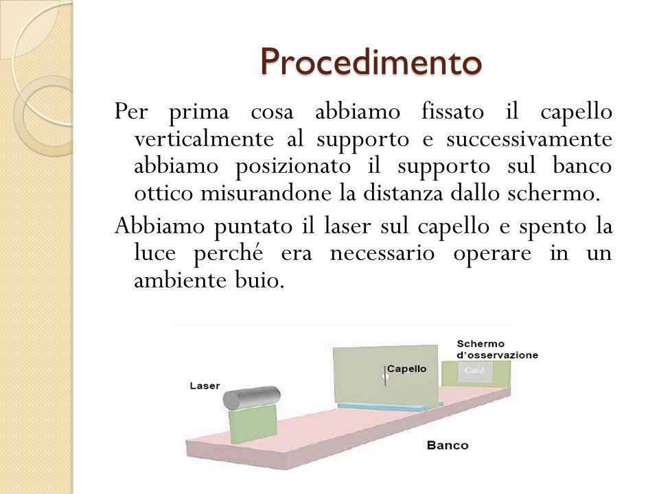 Si poteva notare che lostruzione del capello al raggio laser produceva sul muro per effetto della diffrazione, una serie di puntini luminosi intervallati da punti scuri detti minimi, i cui intervalli spaziali risultavano diversi al variare della distanza dallo schermo.