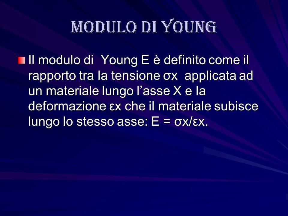 Modulo di young Il modulo di Young E è definito come il rapporto tra la tensione σx applicata ad un materiale lungo lasse X e la deformazione εx che i