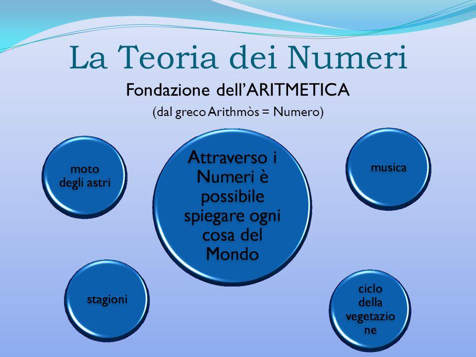 La Teoria dei Numeri Fondazione dellARITMETICA (dal greco Arithmòs = Numero)