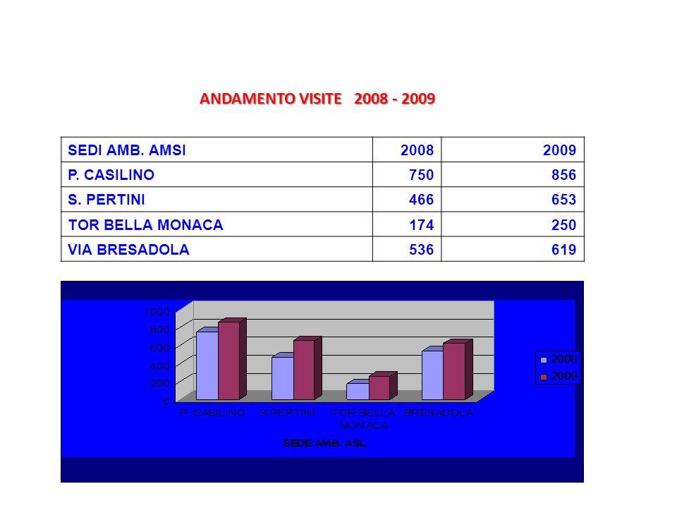 SEDI AMB. AMSI20082009 P. CASILINO750856 S. PERTINI466653 TOR BELLA MONACA174250 VIA BRESADOLA536619 ANDAMENTO VISITE 2008 - 2009