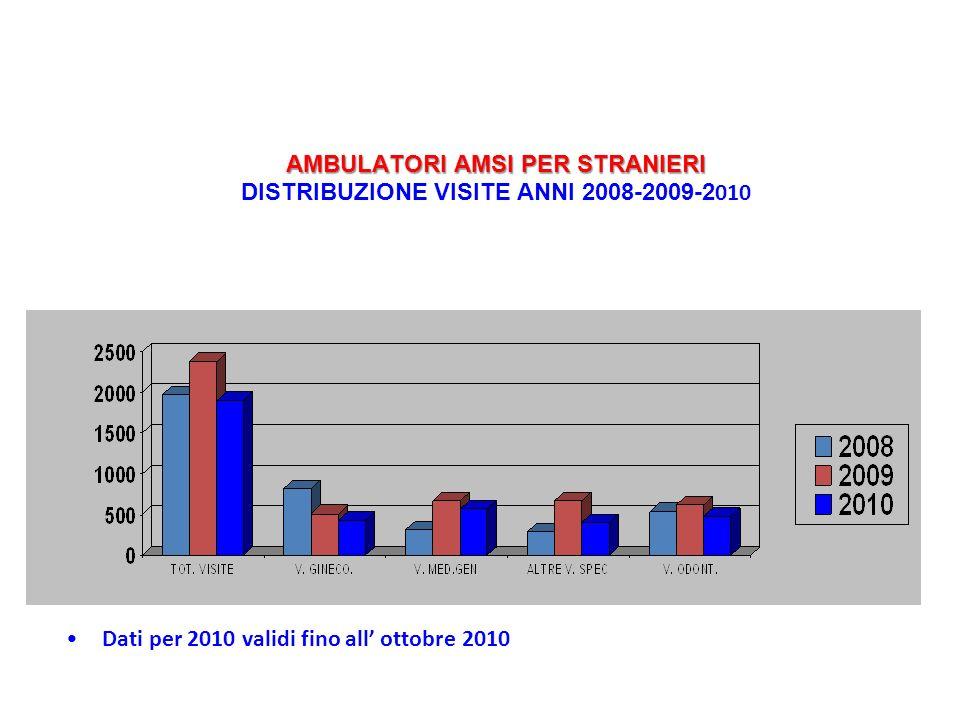 Dati per 2010 validi fino all ottobre 2010 AMBULATORI AMSI PER STRANIERI AMBULATORI AMSI PER STRANIERI DISTRIBUZIONE VISITE ANNI 2008-2009-2 010