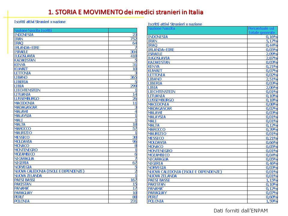 1. STORIA E MOVIMENTO dei medici stranieri in Italia Dati forniti dallENPAM