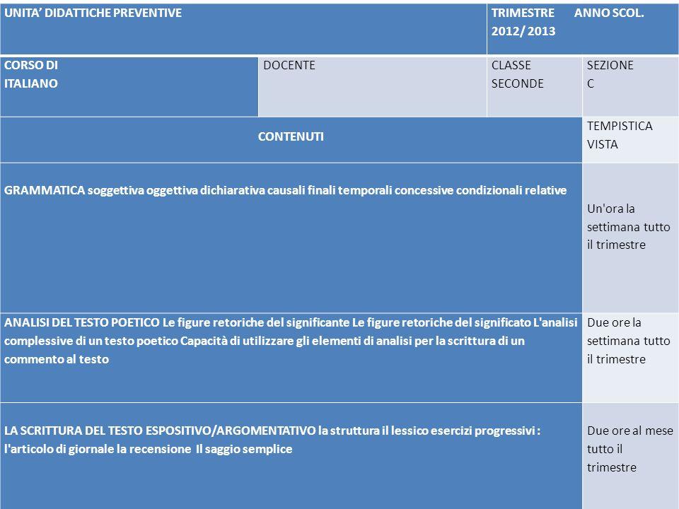 UNITA DIDATTICHE PREVENTIVE TRIMESTRE ANNO SCOL. 2012/ 2013 CORSO DI ITALIANO DOCENTE CLASSE SECONDE SEZIONE C CONTENUTI TEMPISTICA VISTA GRAMMATICA s
