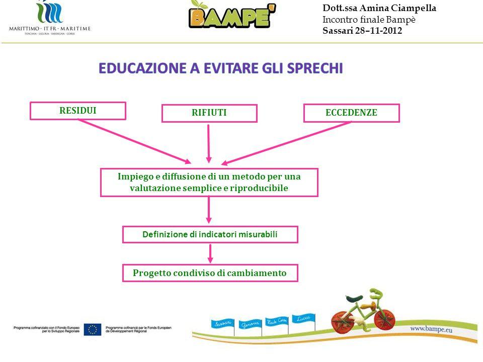 Dott.ssa Amina Ciampella Incontro finale Bampè Sassari 28–11-2012 RESIDUI Impiego e diffusione di un metodo per una valutazione semplice e riproducibi