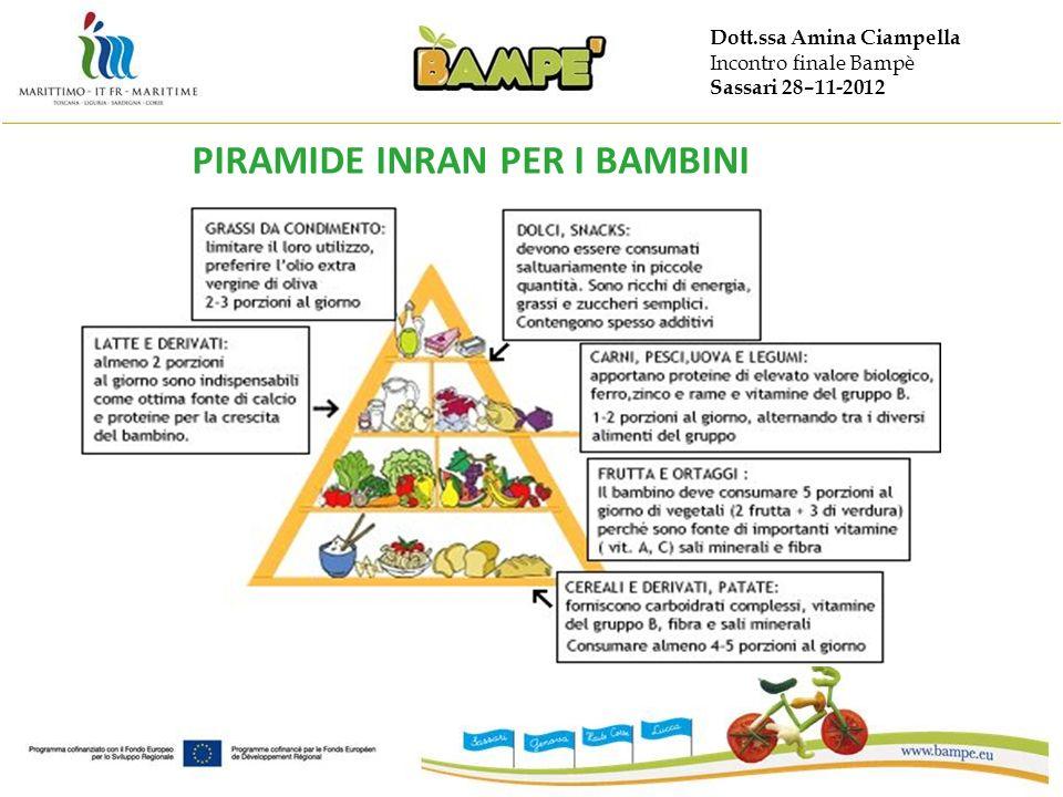 Dott.ssa Amina Ciampella Incontro finale Bampè Sassari 28–11-2012 PIRAMIDE INRAN PER I BAMBINI